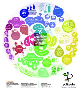 infografc3ada-beneficios-de-aprender-idiomas