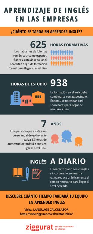Infografia-horas-aprender-ingles