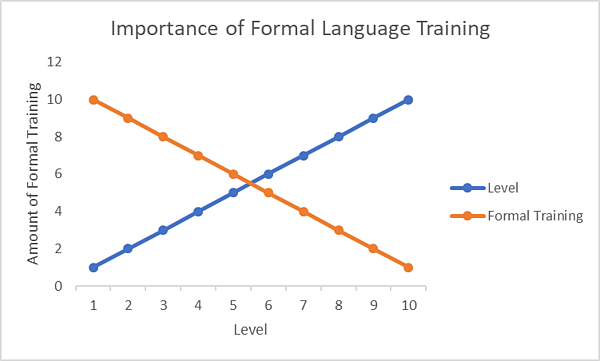 modelo 70-20-10 aprendizaje de idiomas